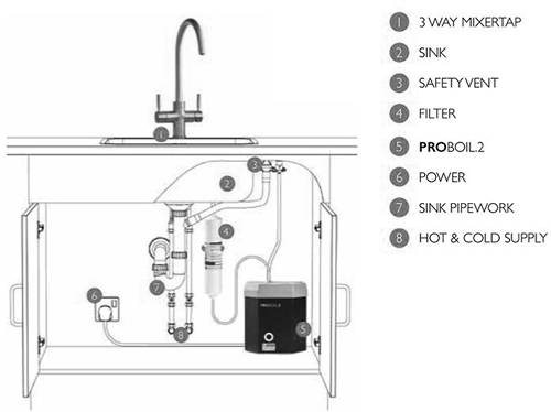 Additional image for 3 In 1 Boiling Water Filtered Kitchen Tap (Chrome).