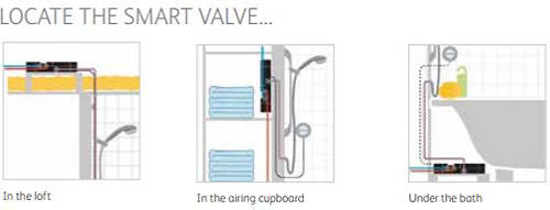 Additional image for Q Smart 26BC, Ceiling Fed Rail Kit, Bath Fill & Black Accent (Gravity).